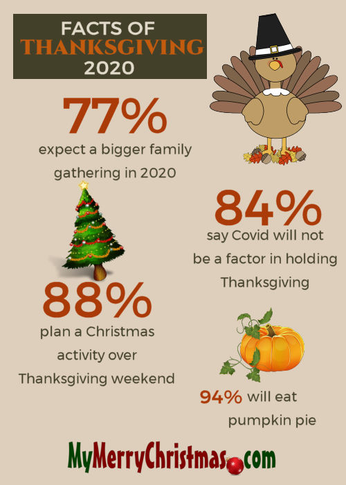 Families Carefully Planning Thanksgiving 2020   My Merry Christmas
